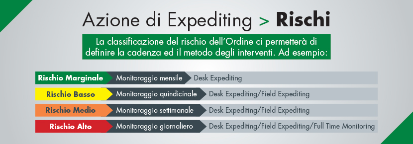 tabella-expediting